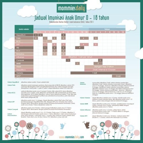 Jadwal Imunisasi Tahun 2013